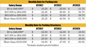 New Month Permit Rate Plan